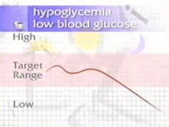 Monitor Blood Glucose Part 5