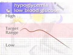 Monitor Blood Glucose Part 5