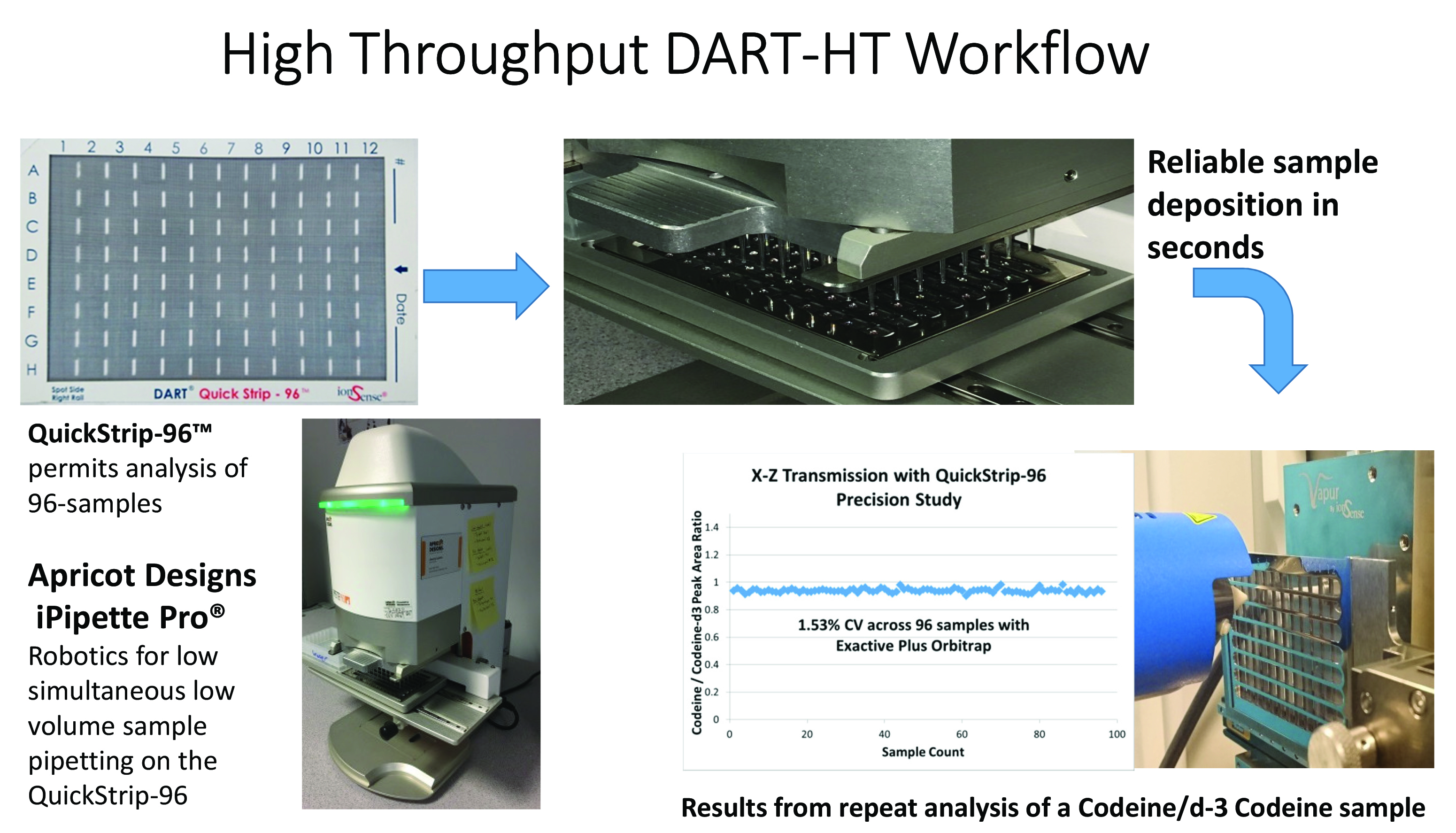 High Throughput DART HT workflow